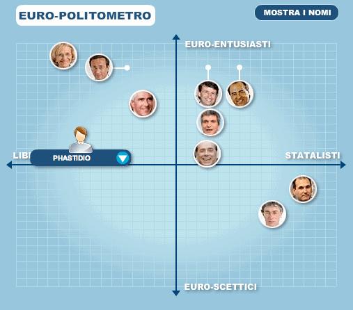 europolitometro