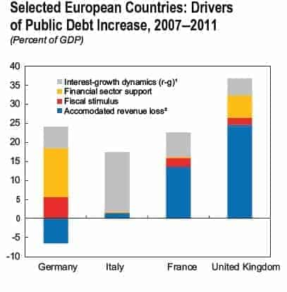 IMF-debt-drivers-chart