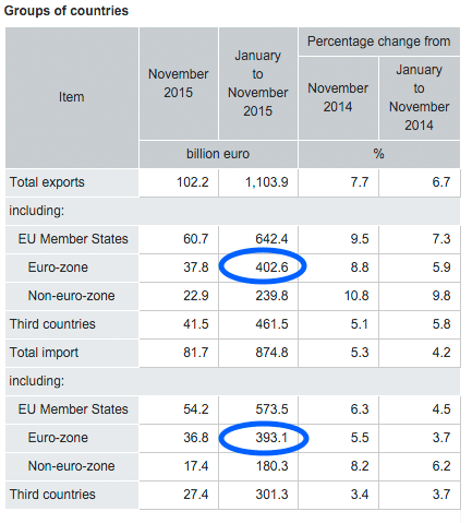 Germany Trade Surplus 2015
