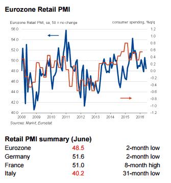 EZ-retail-PMI Jun16