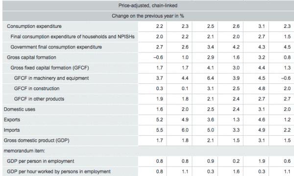 Germany GDP Variation