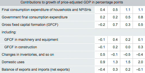 Germany Growth Contributions