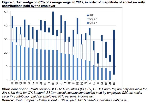 Tax-Wedge-Employers