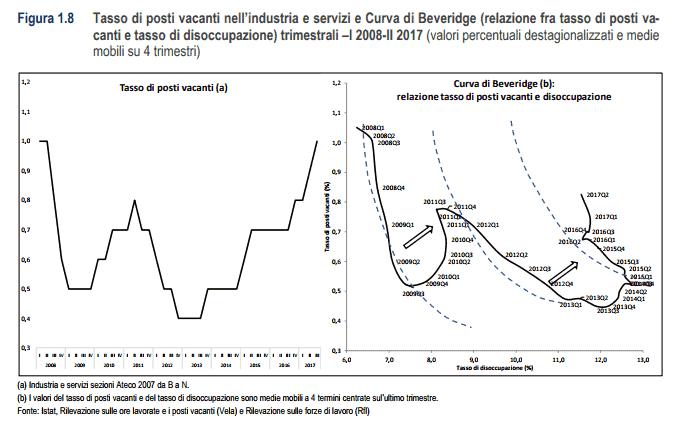 Beveridge-curve
