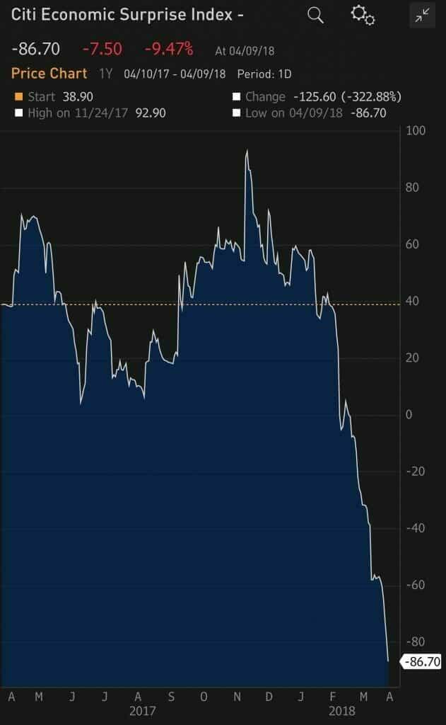 Economic Surprise Index by Citigroup