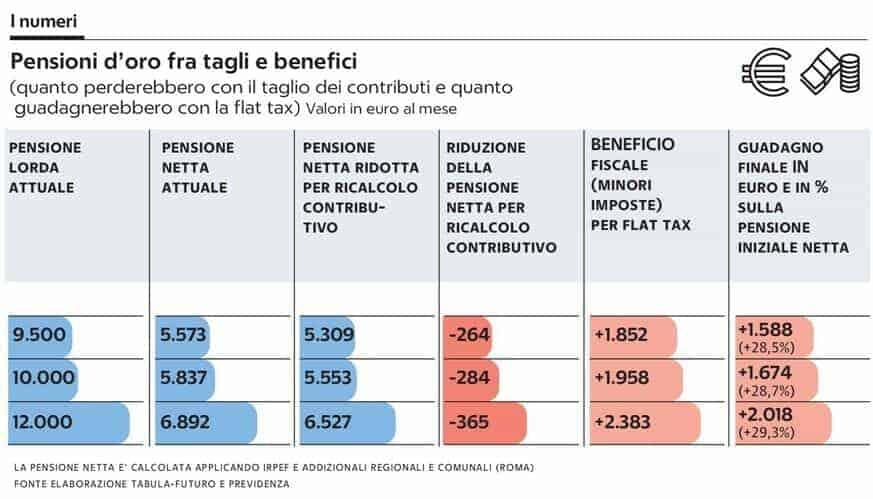 Repubblica Tabula flat tax pensioni d'oro
